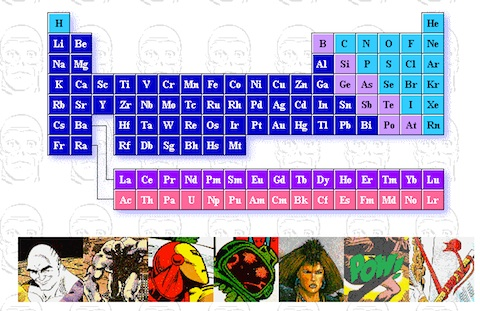 Learn About The Periodic Table Elements The Comic Book Way Bacirc