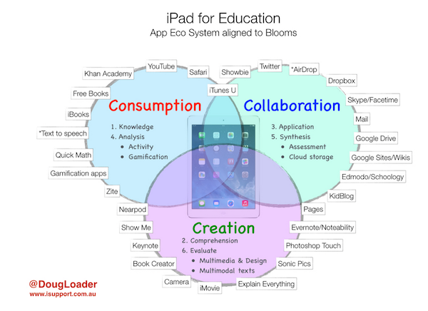 iPadEducation