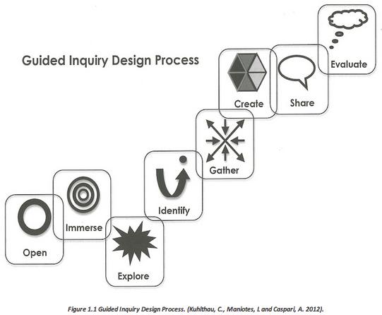 GI_DesignProcess2